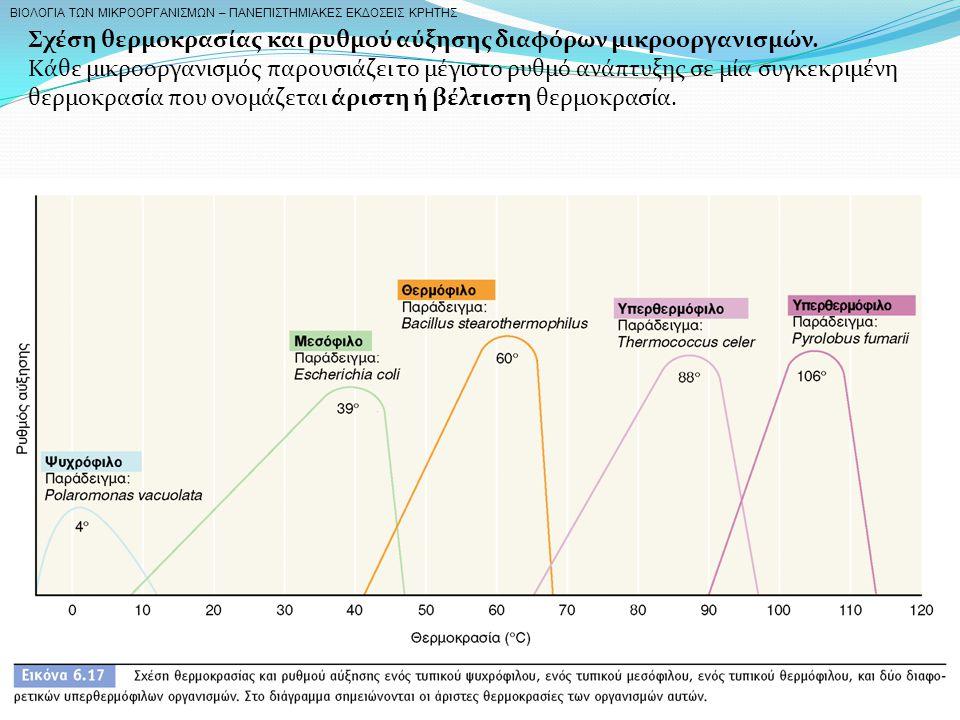 Σχέση θερμοκρασίας και ρυθμού αύξησης διαφόρων μικροοργανισμών.