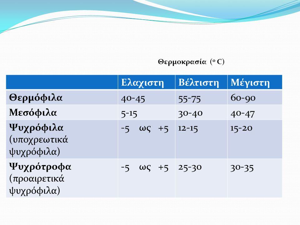 Ψυχρόφιλα (υποχρεωτικά ψυχρόφιλα) -5 ως +5 12-15 15-20