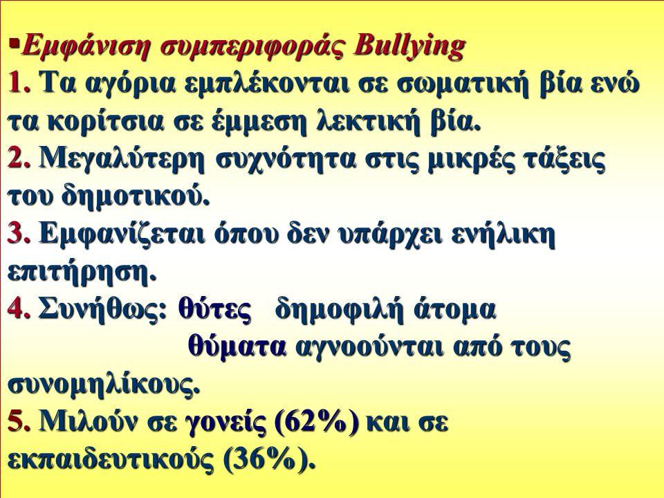 Εμφάνιση συμπεριφοράς Bullying 1
