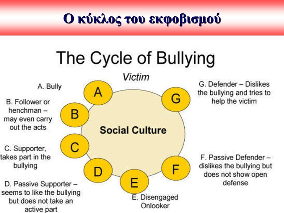 Ο κύκλος του εκφοβισμού