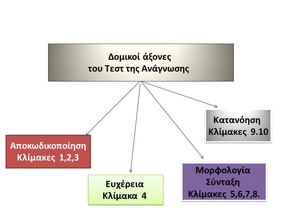 Δομικοί άξονες του Τεστ της Ανάγνωσης. Κατανόηση. Κλίμακες 9.10. Αποκωδικοποίηση. Κλίμακες 1,2,3.