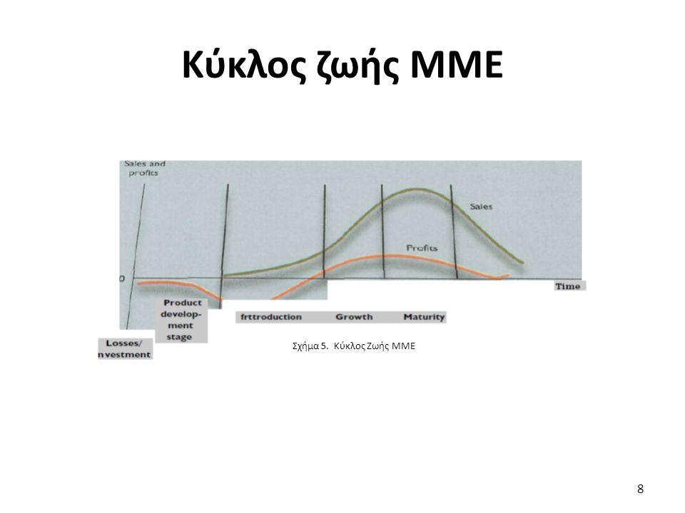 Κύκλος ζωής ΜΜΕ Σχήμα 5. Κύκλος Ζωής ΜΜΕ