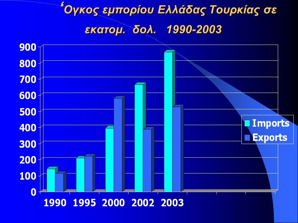 'Ογκος εμπορίου Ελλάδας Τουρκίας σε εκατομ. δολ. 1990-2003