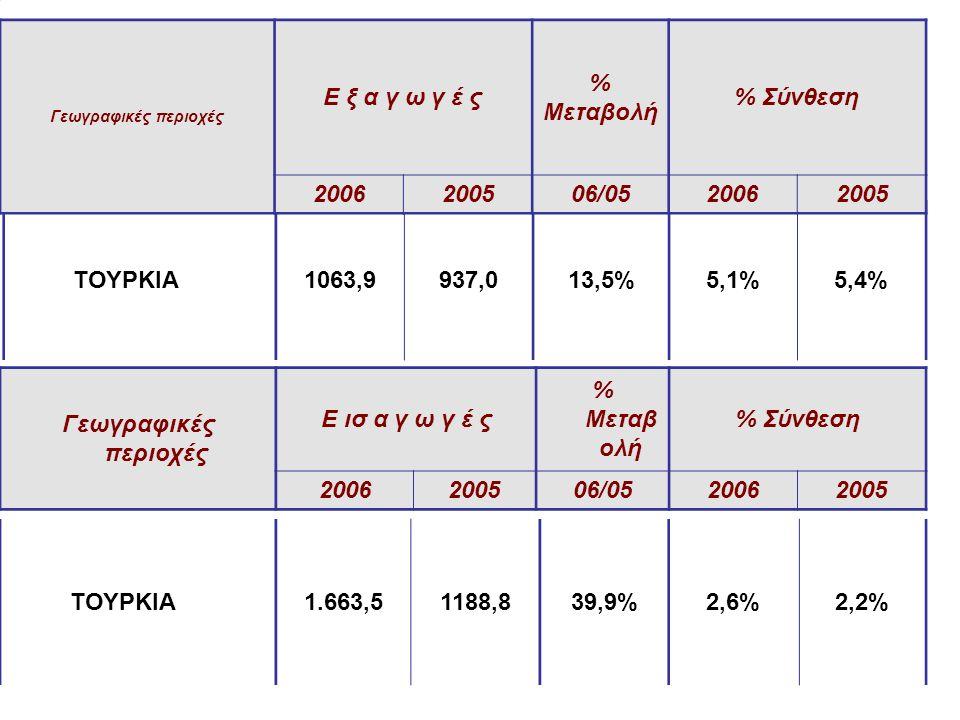 Ε ξ α γ ω γ έ ς % Μεταβολή % Σύνθεση 2006 2005 06/05 ΤΟΥΡΚΙΑ 1063,9