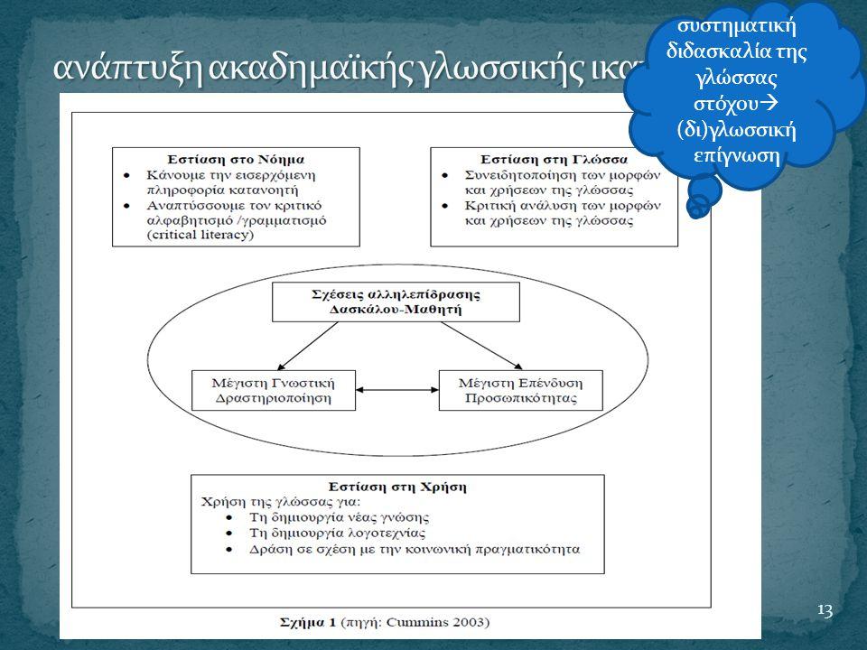 ανάπτυξη ακαδημαϊκής γλωσσικής ικανότητας