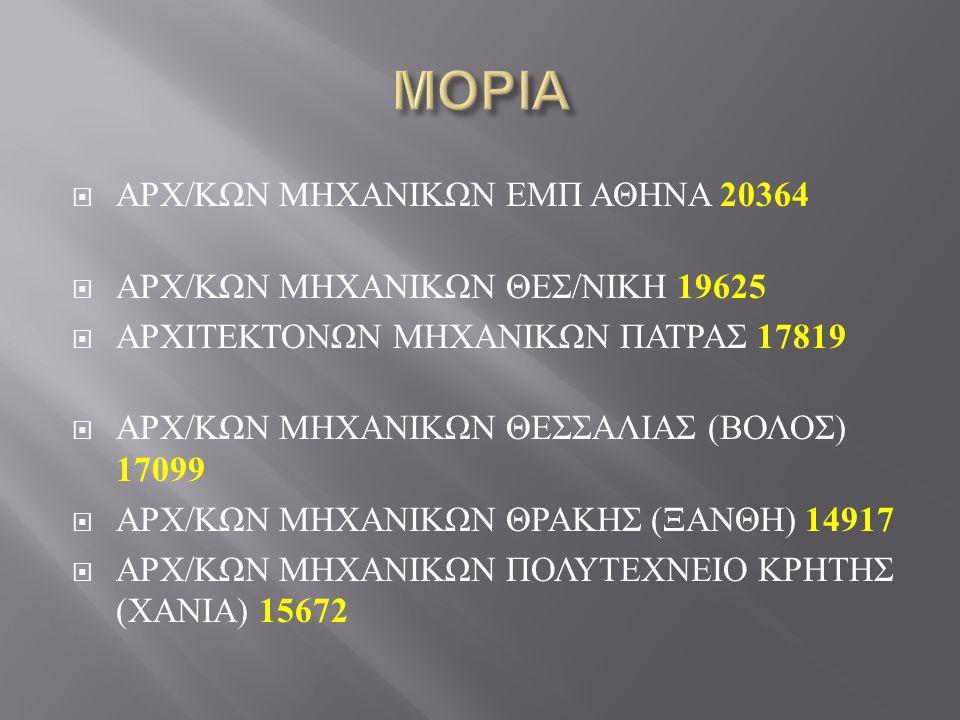 ΜΟΡΙΑ ΑΡΧ/ΚΩΝ ΜΗΧΑΝΙΚΩΝ ΕΜΠ ΑΘΗΝΑ 20364