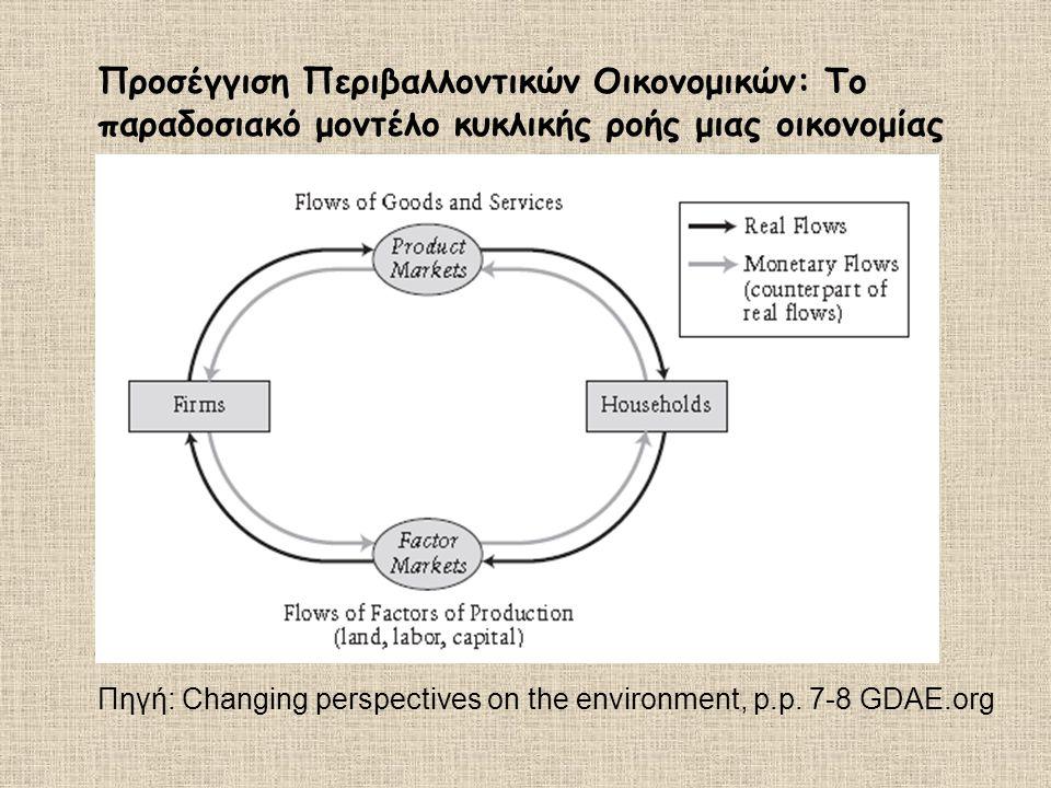 Προσέγγιση Περιβαλλοντικών Οικονομικών: Το παραδοσιακό μοντέλο κυκλικής ροής μιας οικονομίας