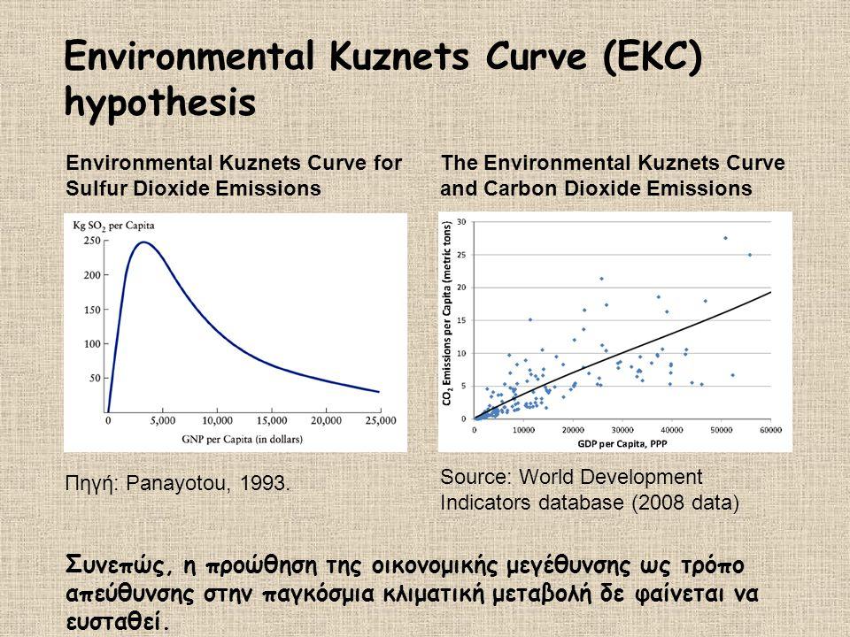 Environmental Kuznets Curve (EKC) hypothesis