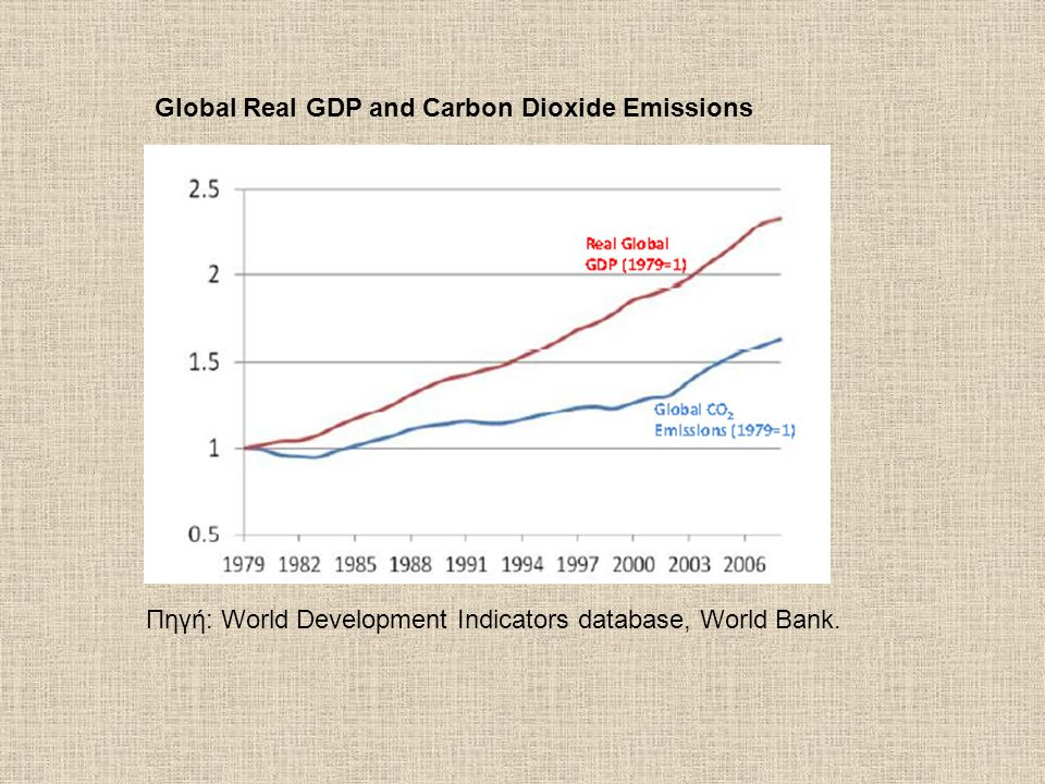 Global Real GDP and Carbon Dioxide Emissions