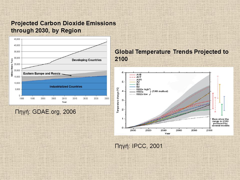 Projected Carbon Dioxide Emissions through 2030, by Region