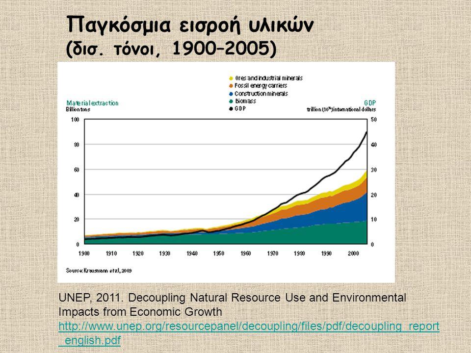 Παγκόσμια εισροή υλικών (δισ. τόνοι, 1900–2005)
