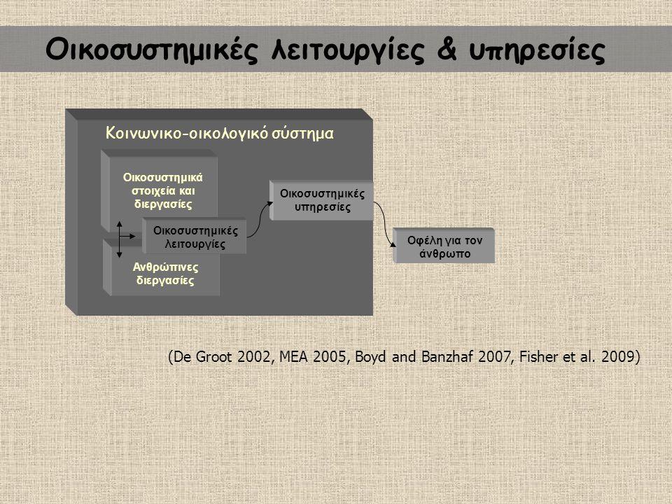 Οικοσυστημικές λειτουργίες & υπηρεσίες