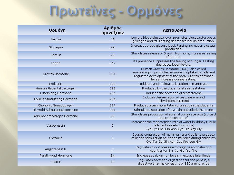 Πρωτεϊνες - Ορμόνες Αριθμός αμινοξέων Ορμόνη Λειτουργία Insulin 51