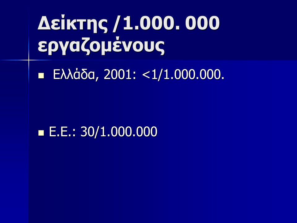 Δείκτης /1.000. 000 εργαζομένους