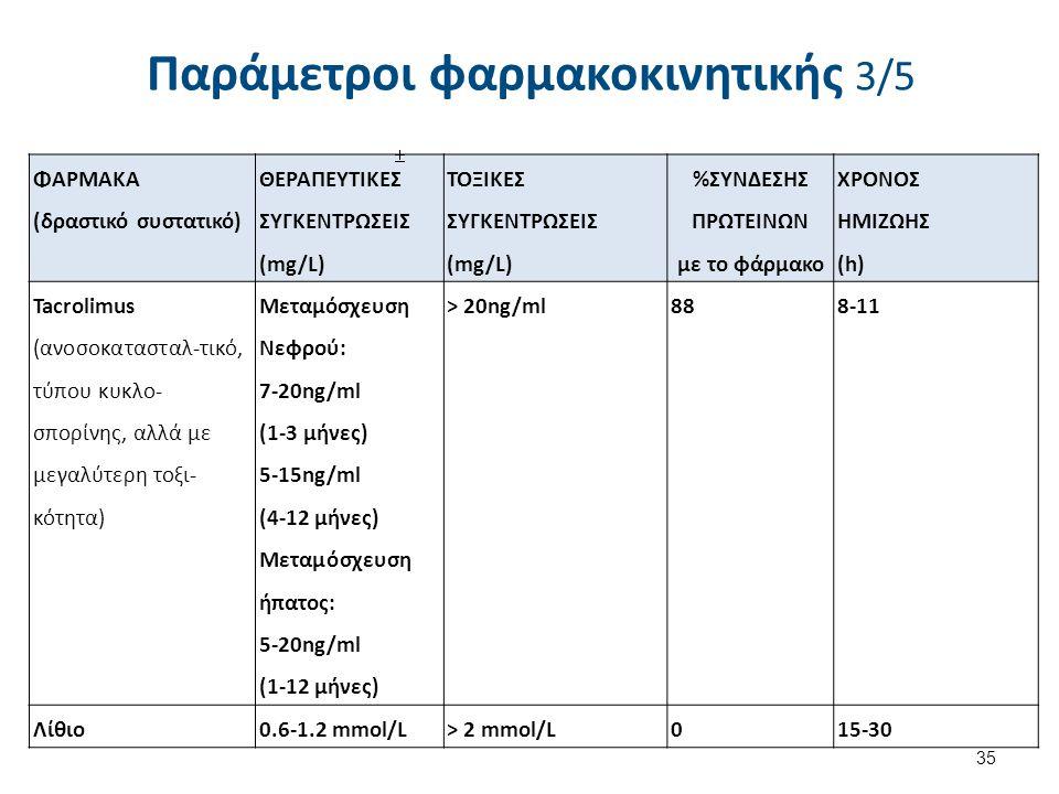 Παράμετροι φαρμακοκινητικής 4/5
