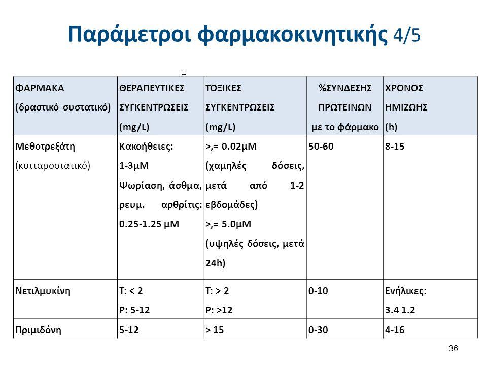 Παράμετροι φαρμακοκινητικής 5/5