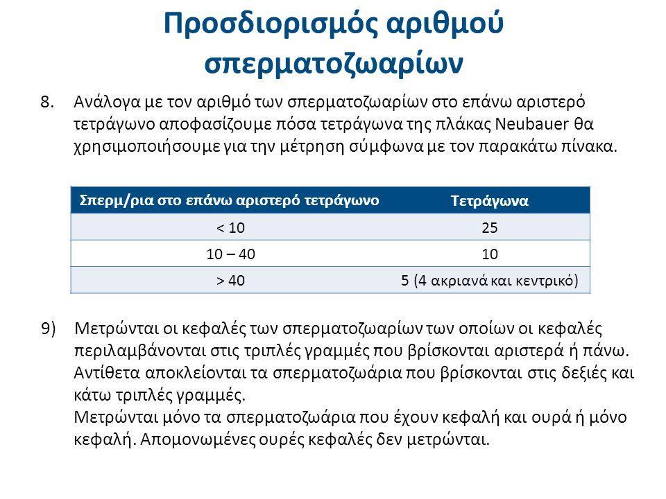 Προσδιορισμός αριθμού σπερματοζωαρίων (6 από 6)