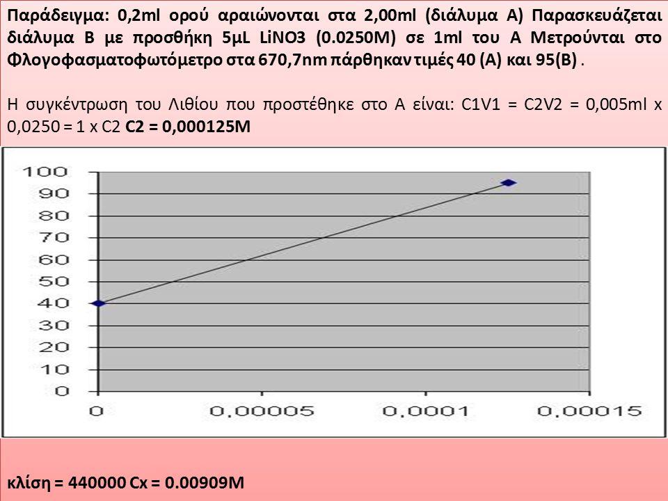 Παράδειγμα: 0,2ml ορού αραιώνονται στα 2,00ml (διάλυμα Α) Παρασκευάζεται διάλυμα Β με προσθήκη 5μL LiNO3 (0.0250M) σε 1ml του Α Μετρούνται στο Φλογοφασματοφωτόμετρο στα 670,7nm πάρθηκαν τιμές 40 (Α) και 95(Β) .