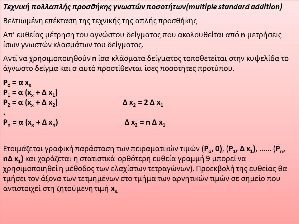 Τεχνική πολλαπλής προσθήκης γνωστών ποσοτήτων(multiple standard addition)