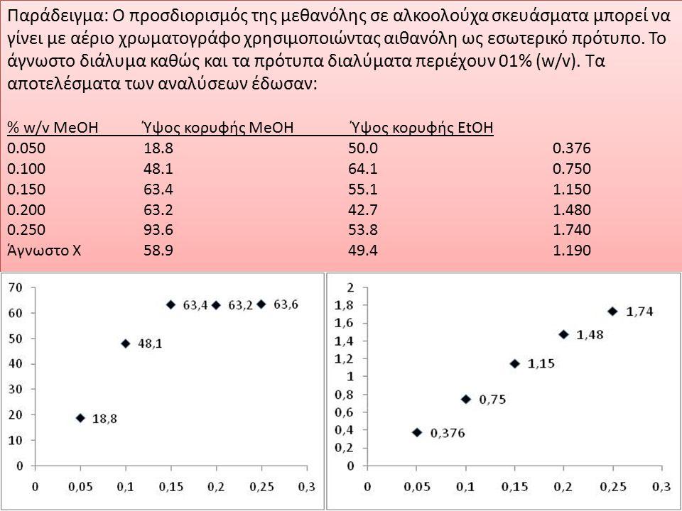 Παράδειγμα: Ο προσδιορισμός της μεθανόλης σε αλκοολούχα σκευάσματα μπορεί να γίνει με αέριο χρωματογράφο χρησιμοποιώντας αιθανόλη ως εσωτερικό πρότυπο. Το άγνωστο διάλυμα καθώς και τα πρότυπα διαλύματα περιέχουν 01% (w/v). Τα αποτελέσματα των αναλύσεων έδωσαν: