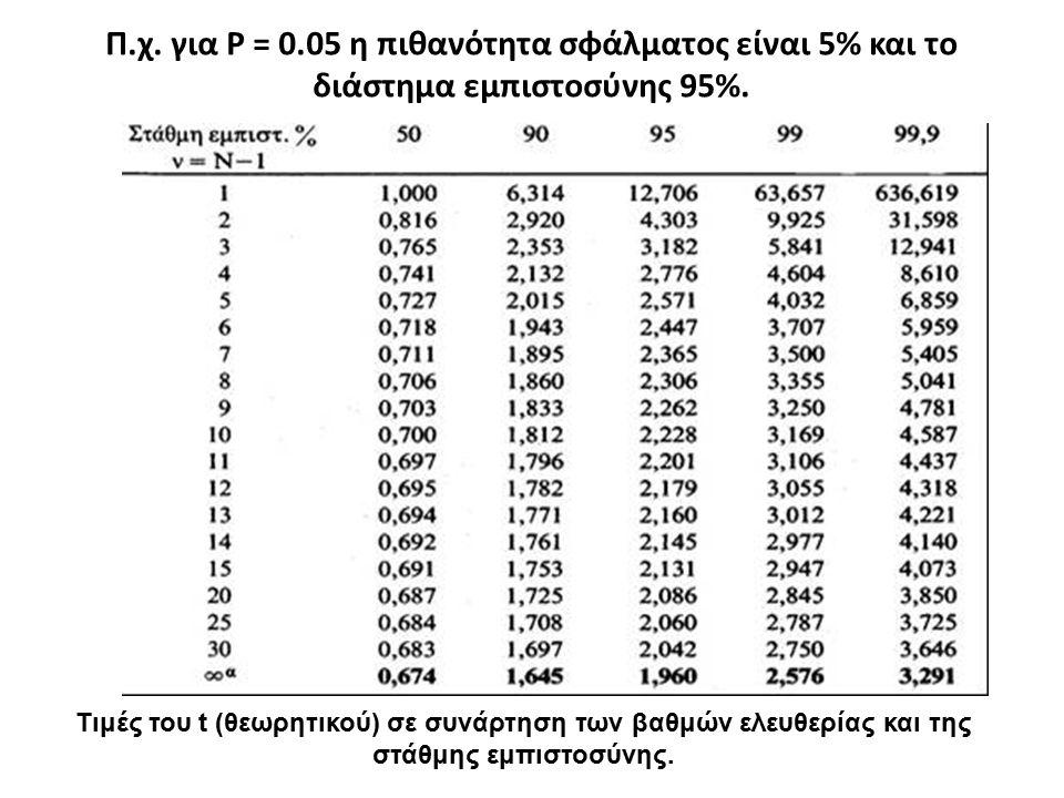 Π.χ. για P = 0.05 η πιθανότητα σφάλματος είναι 5% και το διάστημα εμπιστοσύνης 95%.
