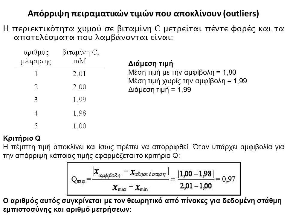 Απόρριψη πειραματικών τιμών που αποκλίνουν (outliers)