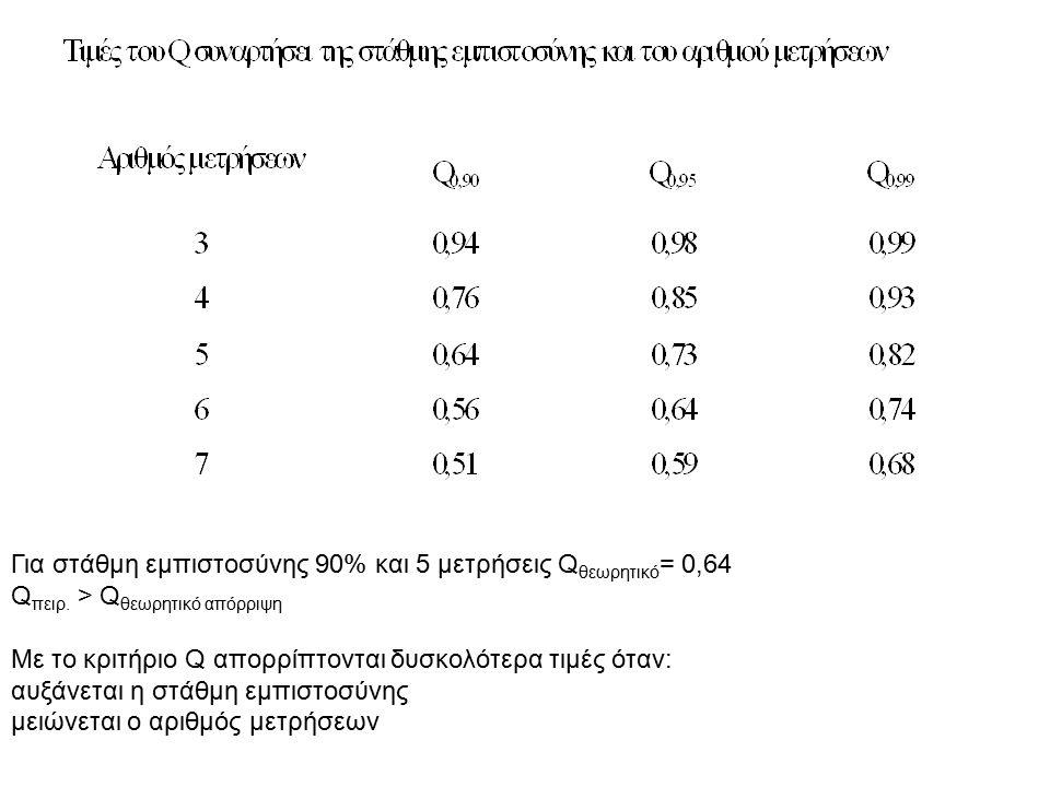 Για στάθμη εμπιστοσύνης 90% και 5 μετρήσεις Qθεωρητικό= 0,64