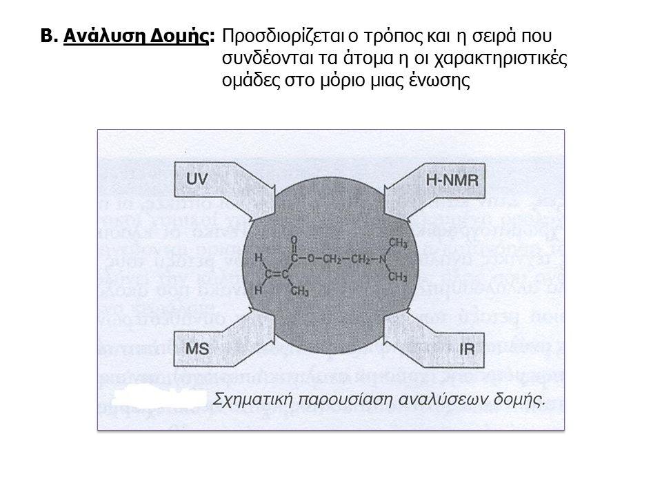 Β. Ανάλυση Δομής:. Προσδιορίζεται ο τρόπος και η σειρά που