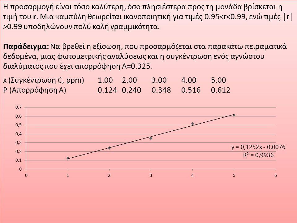H προσαρμογή είναι τόσο καλύτερη, όσο πλησιέστερα προς τη μονάδα βρίσκεται η τιμή του r. Μια καμπύλη θεωρείται ικανοποιητική για τιμές 0.95<r<0.99, ενώ τιμές |r| >0.99 υποδηλώνουν πολύ καλή γραμμικότητα.