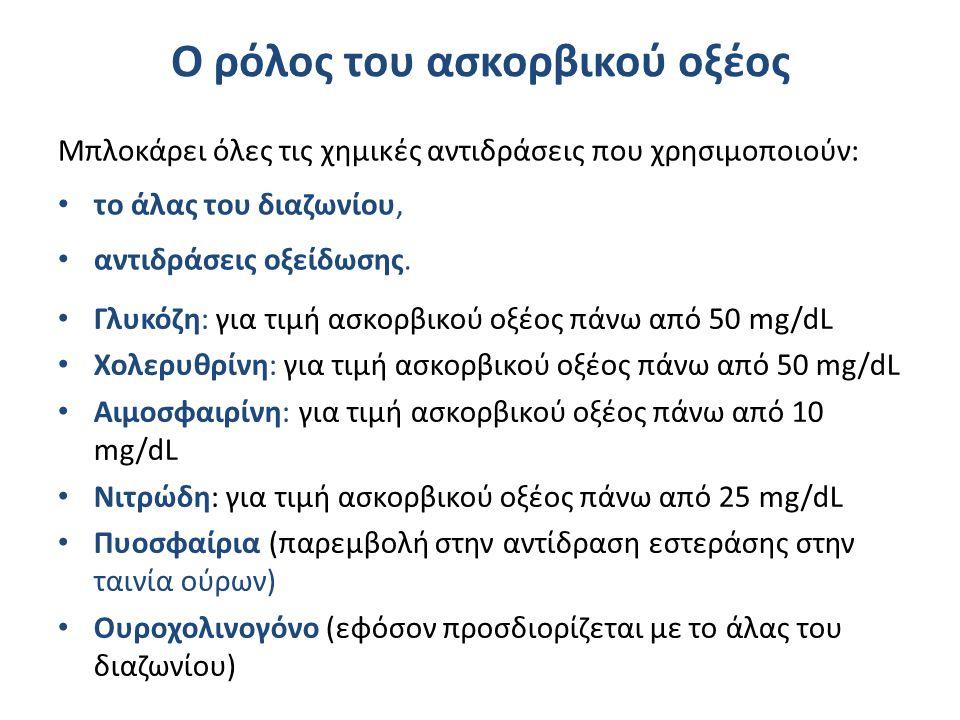 Προσδιορισμός ακετοξεικού οξέος με ταινία ούρων
