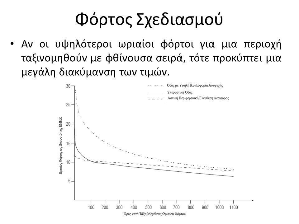 Φόρτος Σχεδιασμού Αν οι υψηλότεροι ωριαίοι φόρτοι για μια περιοχή ταξινομηθούν με φθίνουσα σειρά, τότε προκύπτει μια μεγάλη διακύμανση των τιμών.