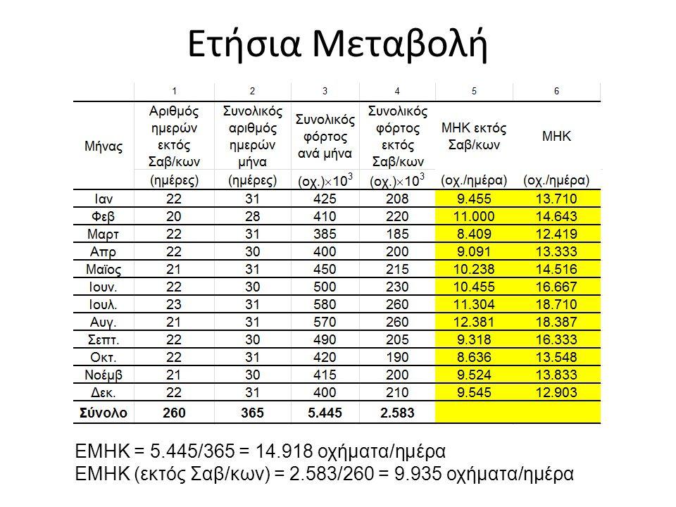 Ετήσια Μεταβολή ΕΜΗΚ = 5.445/365 = 14.918 οχήματα/ημέρα
