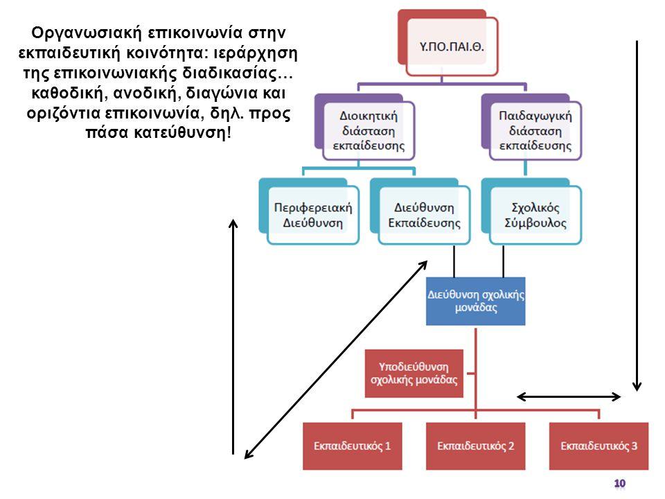 Οργανωσιακή επικοινωνία στην εκπαιδευτική κοινότητα: ιεράρχηση της επικοινωνιακής διαδικασίας…
