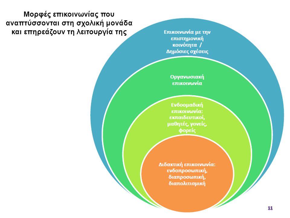 Μορφές επικοινωνίας που αναπτύσσονται στη σχολική μονάδα και επηρεάζουν τη λειτουργία της