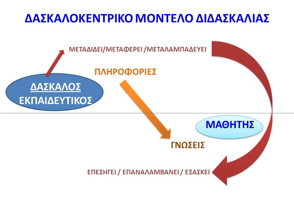 ΔΑΣΚΑΛΟΚΕΝΤΡΙΚΟ ΜΟΝΤΕΛΟ ΔΙΔΑΣΚΑΛΙΑΣ