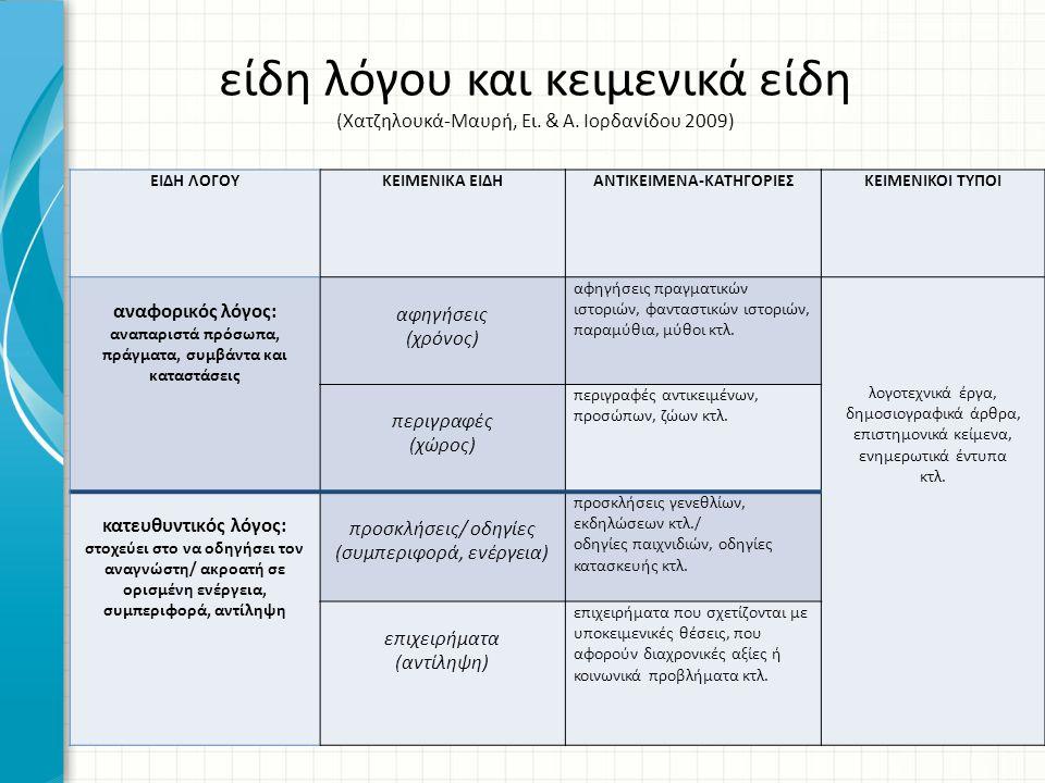 ΑΝΤΙΚΕΙΜΕΝΑ-ΚΑΤΗΓΟΡΙΕΣ