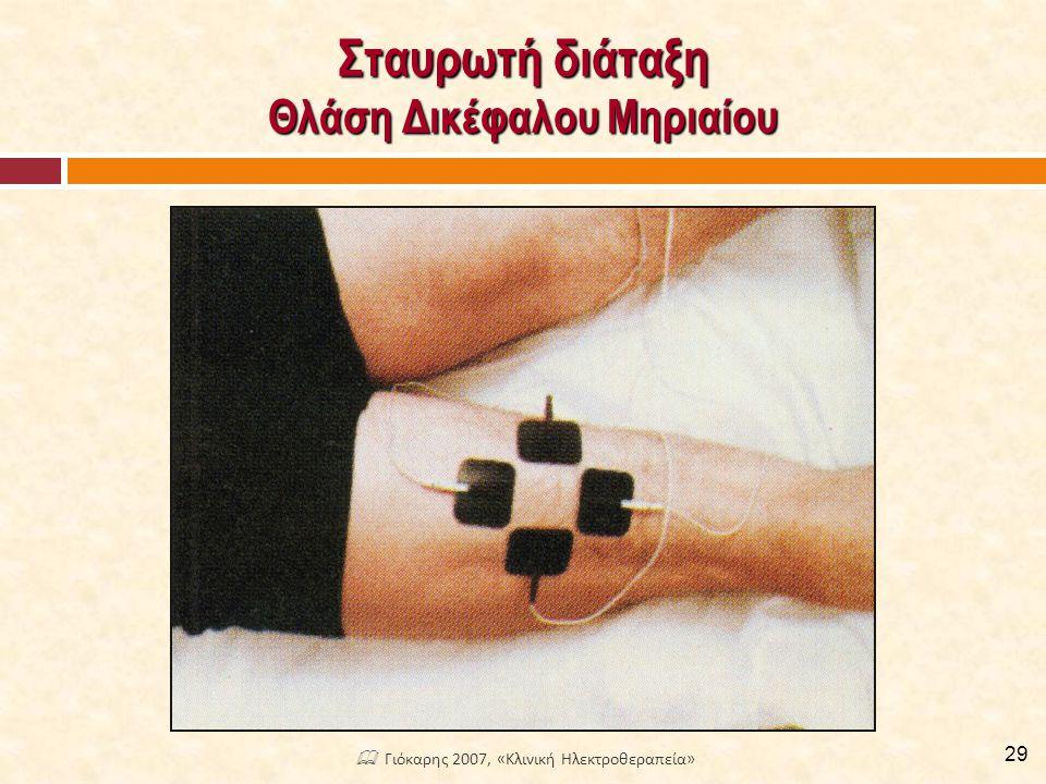Εφαρμογή Box Πρόσθιος Πόνος στο Γόνατο