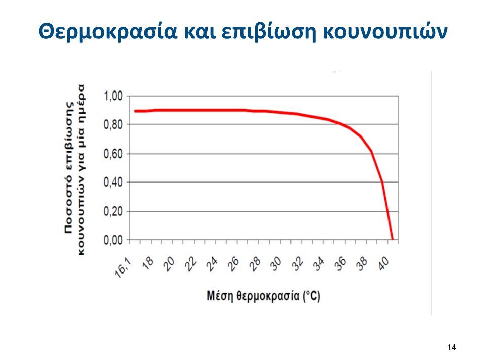 Θερμοκρασία και ανάπτυξη παρασίτου