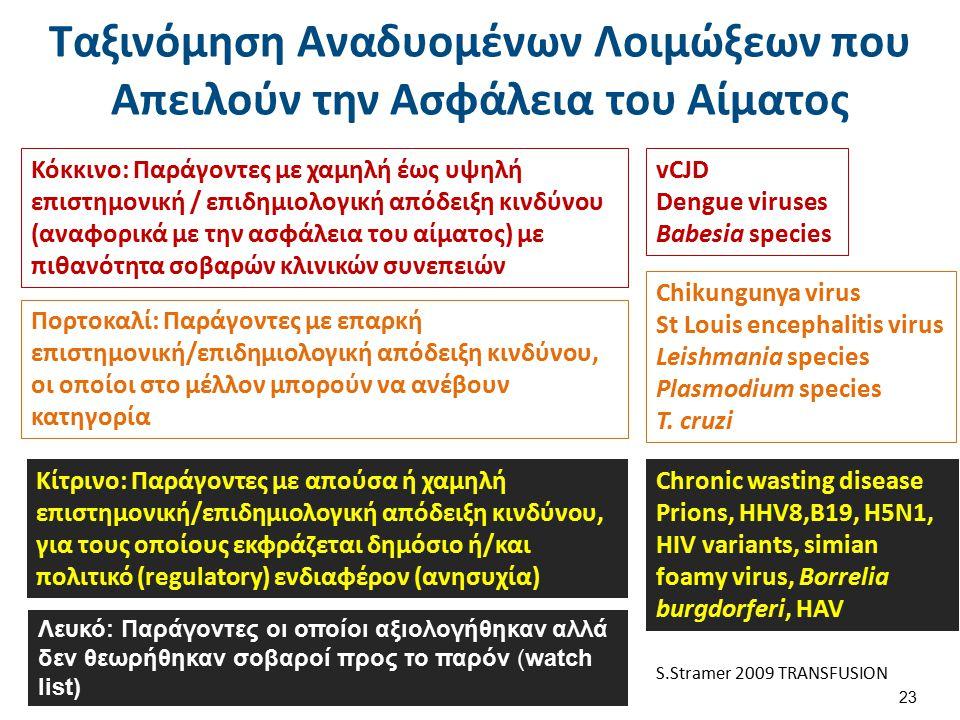 Δάγγειος Flavivirus με περίβλημα (του τύπου των arbovirus).