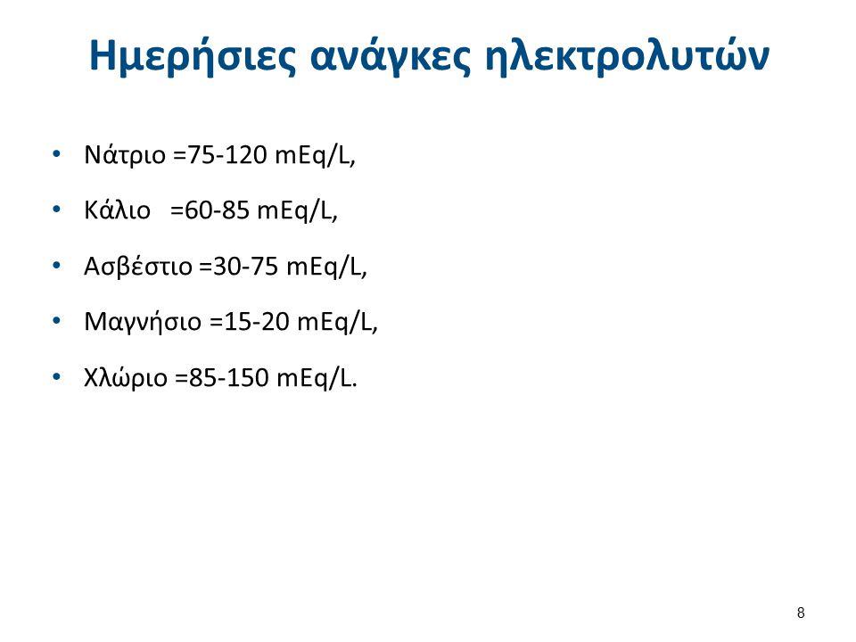 Oσμωτικότητα 0,9% NaCI 0,9% NaCI =154mEq Na/L+154mEqCL/L