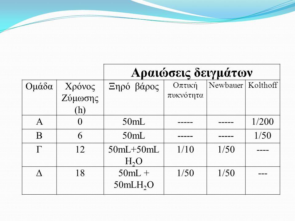 Αραιώσεις δειγμάτων Ομάδα Χρόνος Ζύμωσης (h) Ξηρό βάρος Α 50mL -----