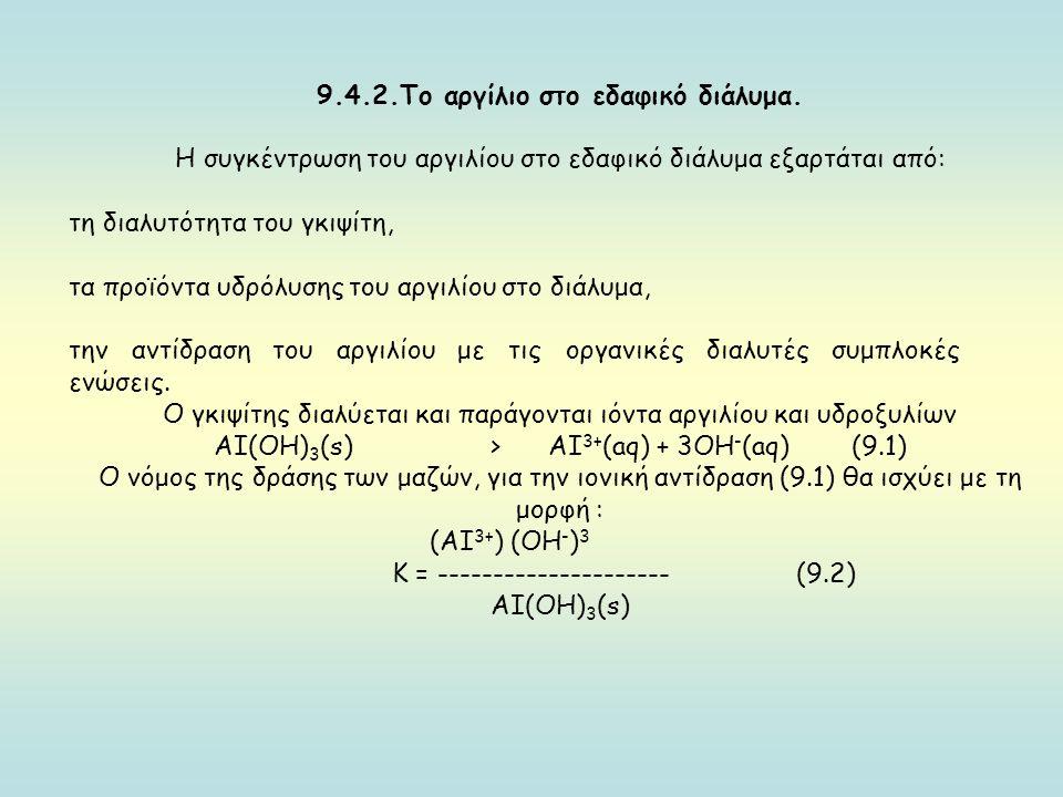 9.4.2.Το αργίλιο στο εδαφικό διάλυμα.