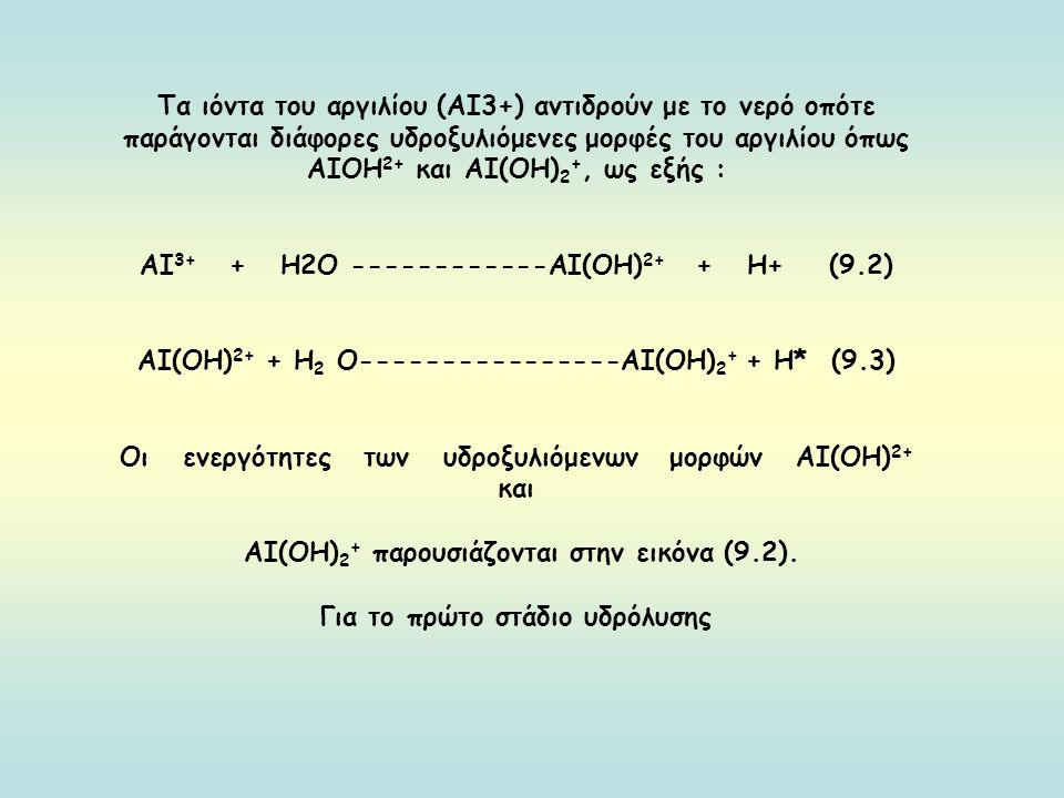 ΑΙ3+ + Η2Ο ------------ΑΙ(ΟΗ)2+ + Η+ (9.2)