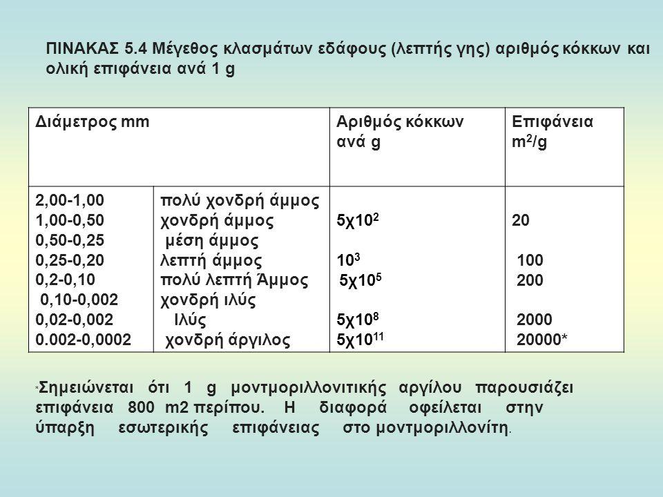 ΠΙΝΑΚΑΣ 5.4 Μέγεθος κλασμάτων εδάφους (λεπτής γης) αριθμός κόκκων και