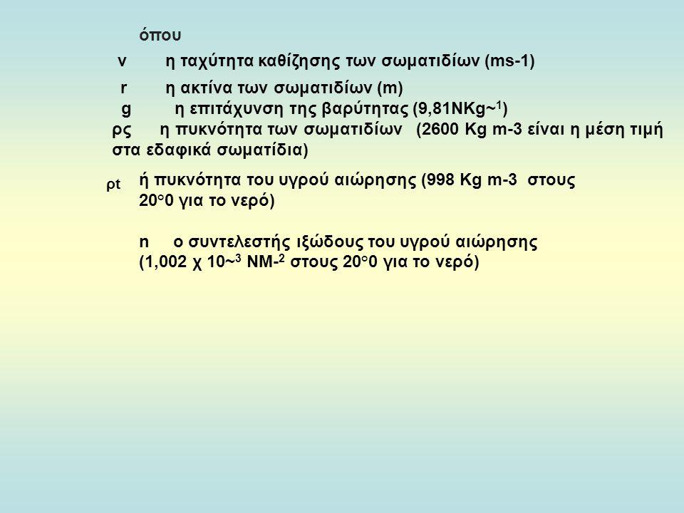 ν η ταχύτητα καθίζησης των σωματιδίων (ms-1)