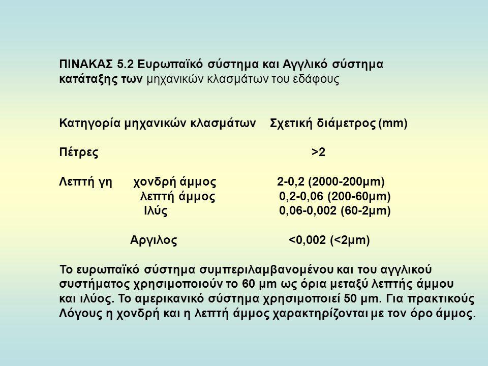 ΠΙΝΑΚΑΣ 5.2 Ευρωπαϊκό σύστημα και Αγγλικό σύστημα