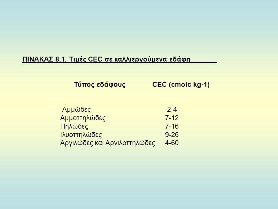 Τύπος εδάφους CΕC (cmolc kg-1)
