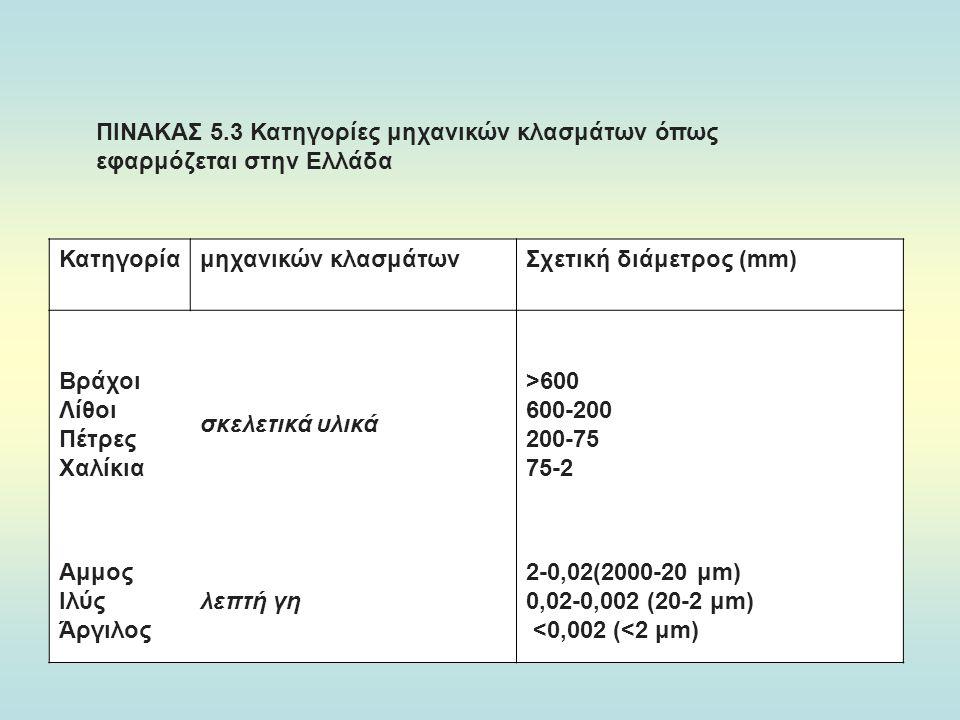 ΠΙΝΑΚΑΣ 5.3 Κατηγορίες μηχανικών κλασμάτων όπως εφαρμόζεται στην Ελλάδα
