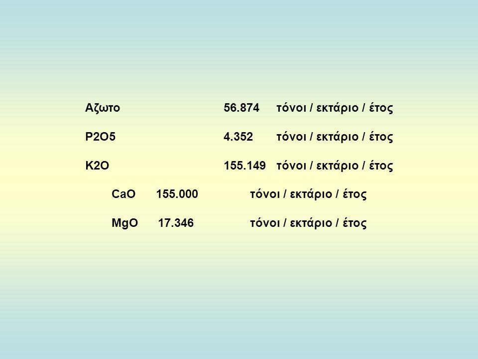 Αζωτο 56.874 τόνοι / εκτάριο / έτος Ρ2Ο5 4.352 τόνοι / εκτάριο / έτος