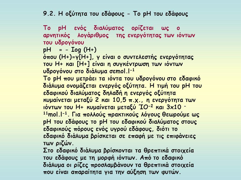 9.2. Η οξύτητα του εδάφους - Το pΗ του εδάφους